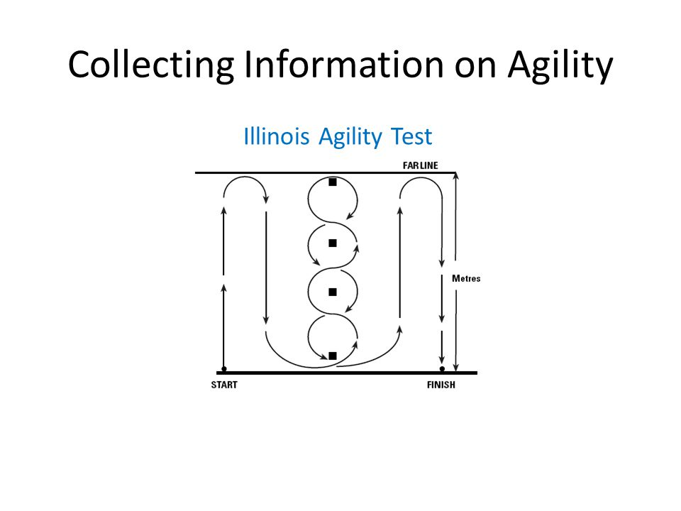 Collecting Information on Agility Illinois Agility Test