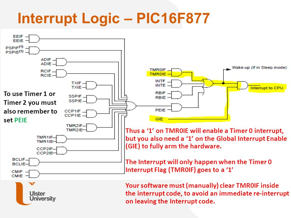 Interrupt Logic – PIC16F877 From: figure 14-10 of Microchip PIC16F87XA databook Thus a '1' on TMR0IE will enable a Timer 0 interrupt, but you also nee