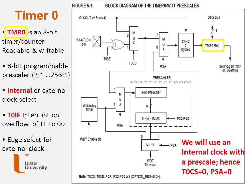 Timer 0 TMR0 is an 8-bit timer/counter Readable & writable 8-bit programmable prescaler (2:1 …256:1) Internal or external clock select T0IF Interrupt