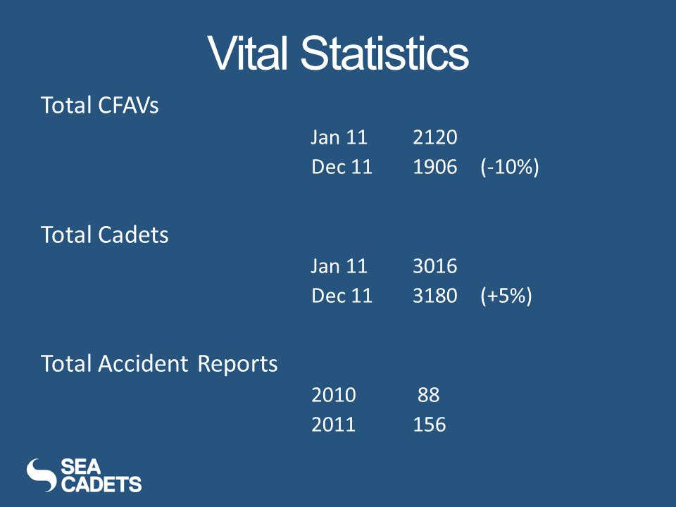 Vital Statistics Total CFAVs Jan 112120 Dec 111906(-10%) Total Cadets Jan 113016 Dec 113180(+5%) Total Accident Reports 2010 88 2011156