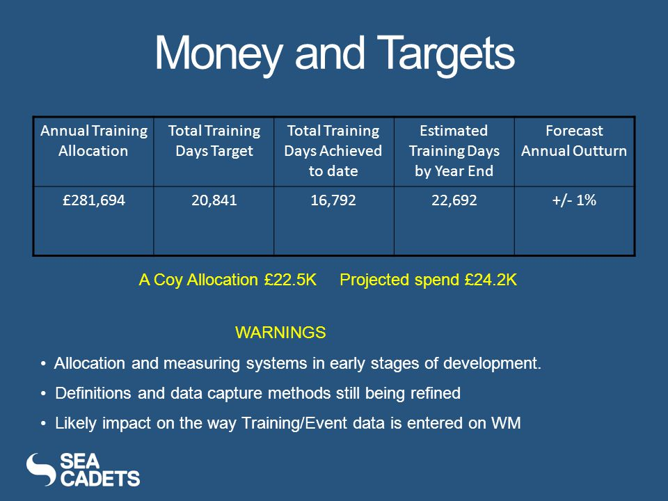 Money and Targets Annual Training Allocation Total Training Days Target Total Training Days Achieved to date Estimated Training Days by Year End Forecast Annual Outturn £281,69420,84116,79222,692+/- 1% WARNINGS Allocation and measuring systems in early stages of development.