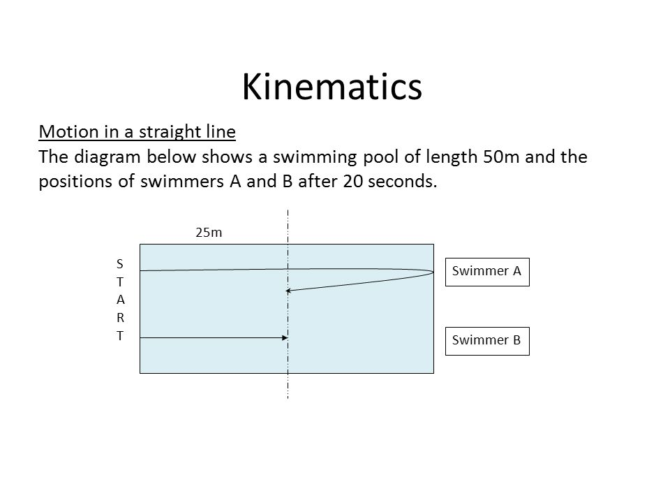 Kinematics Motion in a straight line The diagram below shows a swimming pool of length 50m and the positions of swimmers A and B after 20 seconds. STA