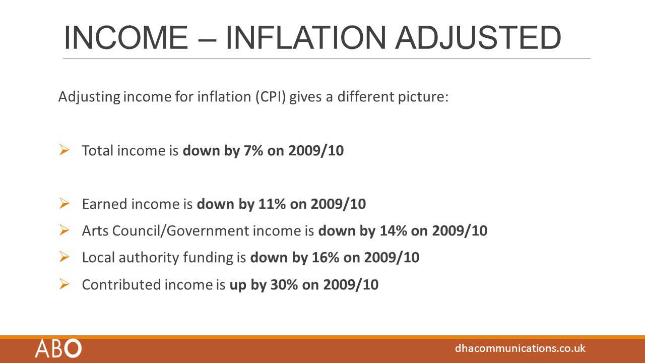 INCOME – INFLATION ADJUSTED Adjusting income for inflation (CPI) gives a different picture:  Total income is down by 7% on 2009/10  Earned income is down by 11% on 2009/10  Arts Council/Government income is down by 14% on 2009/10  Local authority funding is down by 16% on 2009/10  Contributed income is up by 30% on 2009/10 dhacommunications.co.uk
