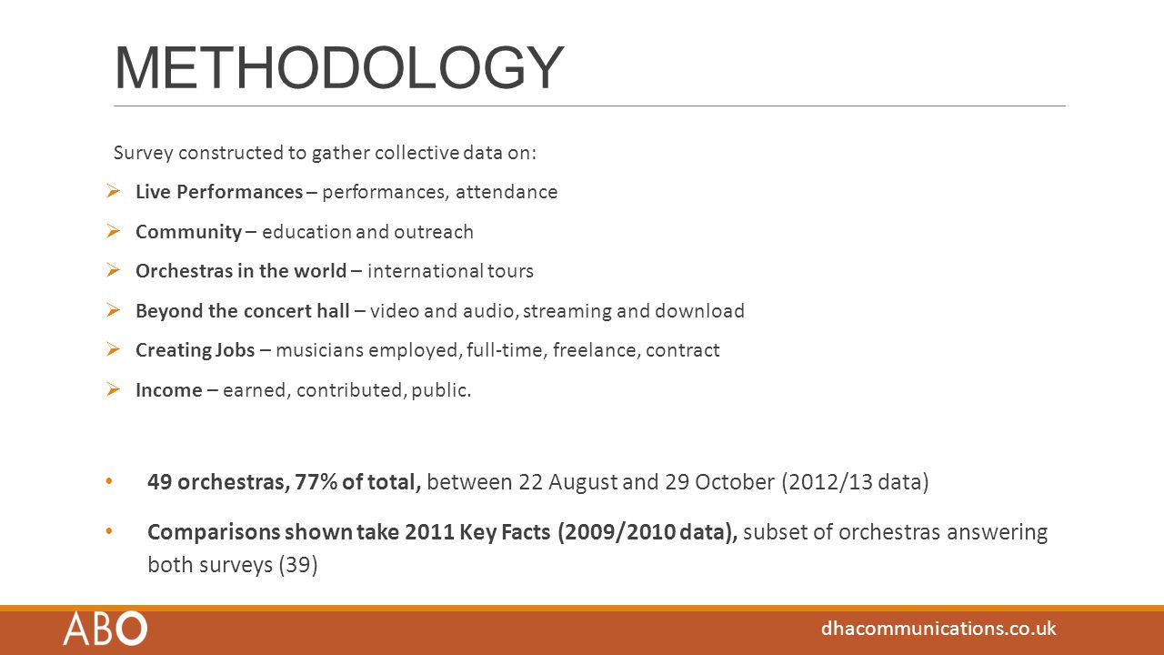 METHODOLOGY Survey constructed to gather collective data on:  Live Performances – performances, attendance  Community – education and outreach  Orchestras in the world – international tours  Beyond the concert hall – video and audio, streaming and download  Creating Jobs – musicians employed, full-time, freelance, contract  Income – earned, contributed, public.