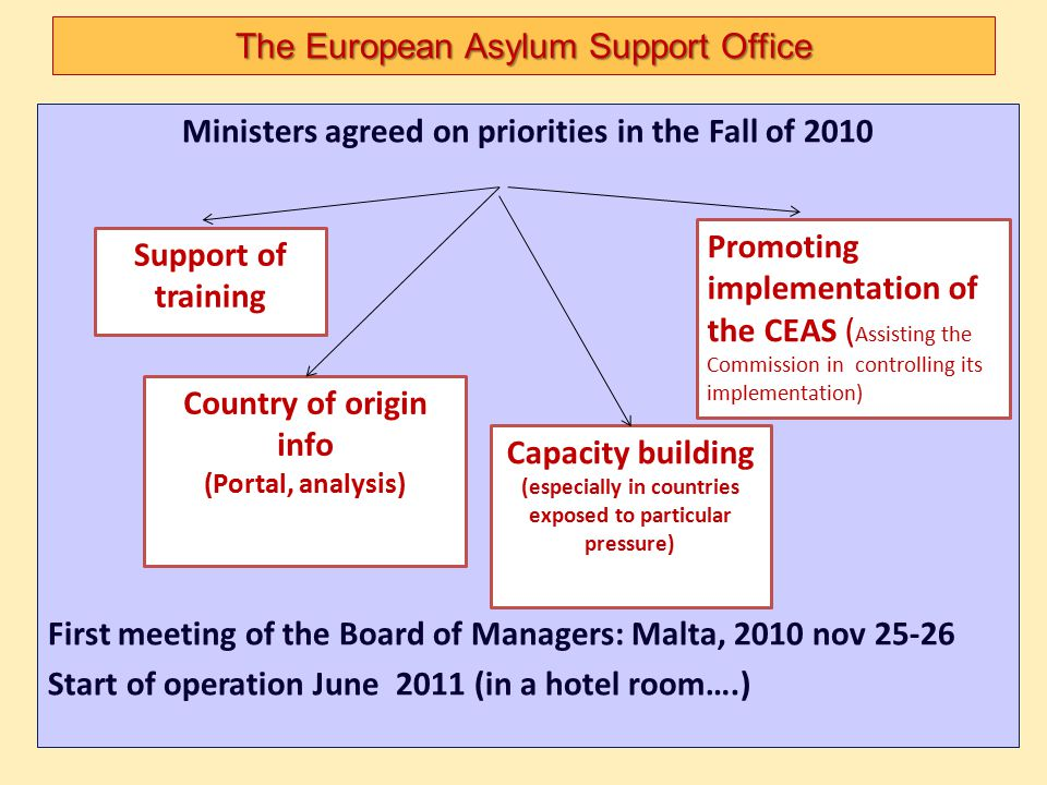 The European Asylum Support Office Ministers agreed on priorities in the Fall of 2010 First meeting of the Board of Managers: Malta, 2010 nov 25-26 St