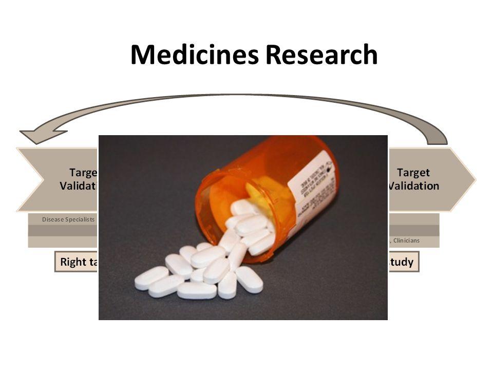 Medicines Research