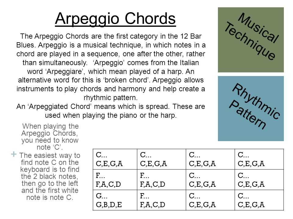 + When playing the Arpeggio Chords, you need to know note 'C'. The easiest way to find note C on the keyboard is to find the 2 black notes, then go to