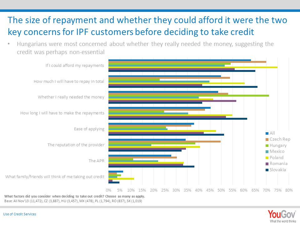 The size of repayment and whether they could afford it were the two key concerns for IPF customers before deciding to take credit Hungarians were most concerned about whether they really needed the money, suggesting the credit was perhaps non-essential What factors did you consider when deciding to take out credit.