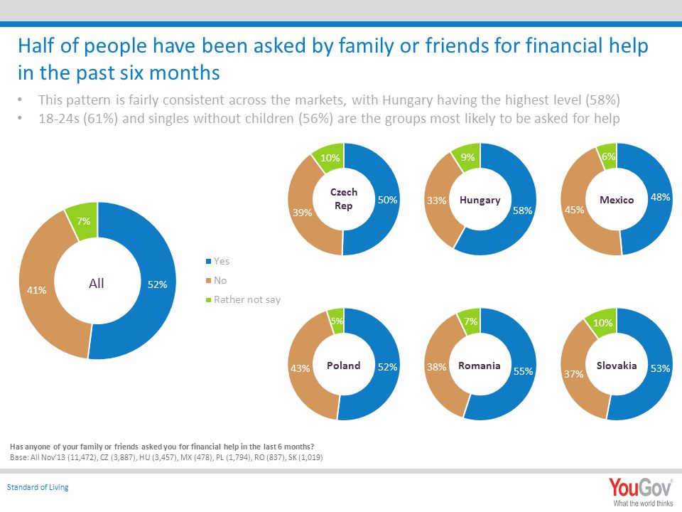 Half of people have been asked by family or friends for financial help in the past six months This pattern is fairly consistent across the markets, with Hungary having the highest level (58%) 18-24s (61%) and singles without children (56%) are the groups most likely to be asked for help Has anyone of your family or friends asked you for financial help in the last 6 months.