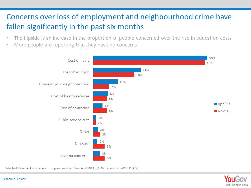 Concerns over loss of employment and neighbourhood crime have fallen significantly in the past six months Which of these is of most concern to you currently.