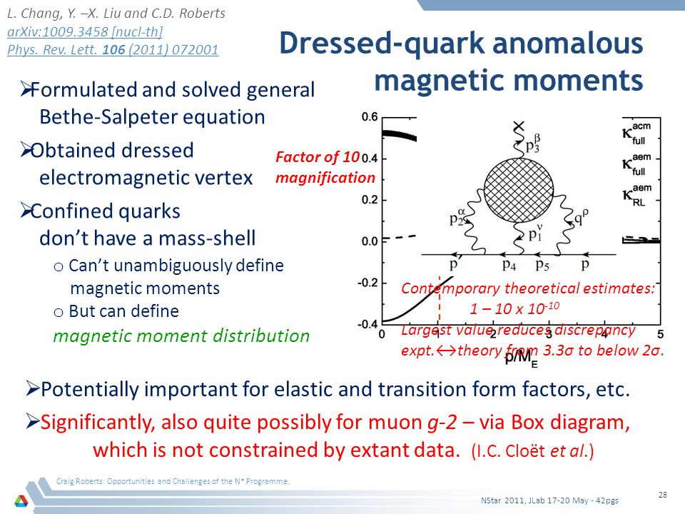 Dressed-quark anomalous magnetic moments Craig Roberts: Opportunities and Challenges of the N* Programme.
