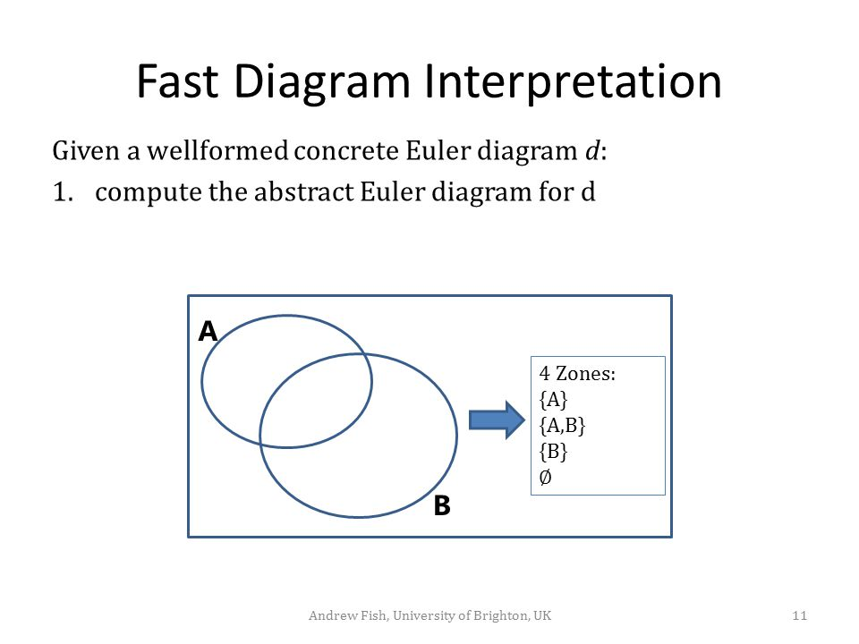 Fast Diagram Interpretation Given a wellformed concrete Euler diagram d: 1.compute the abstract Euler diagram for d A B 4 Zones: {A} {A,B} {B} ∅ 11And