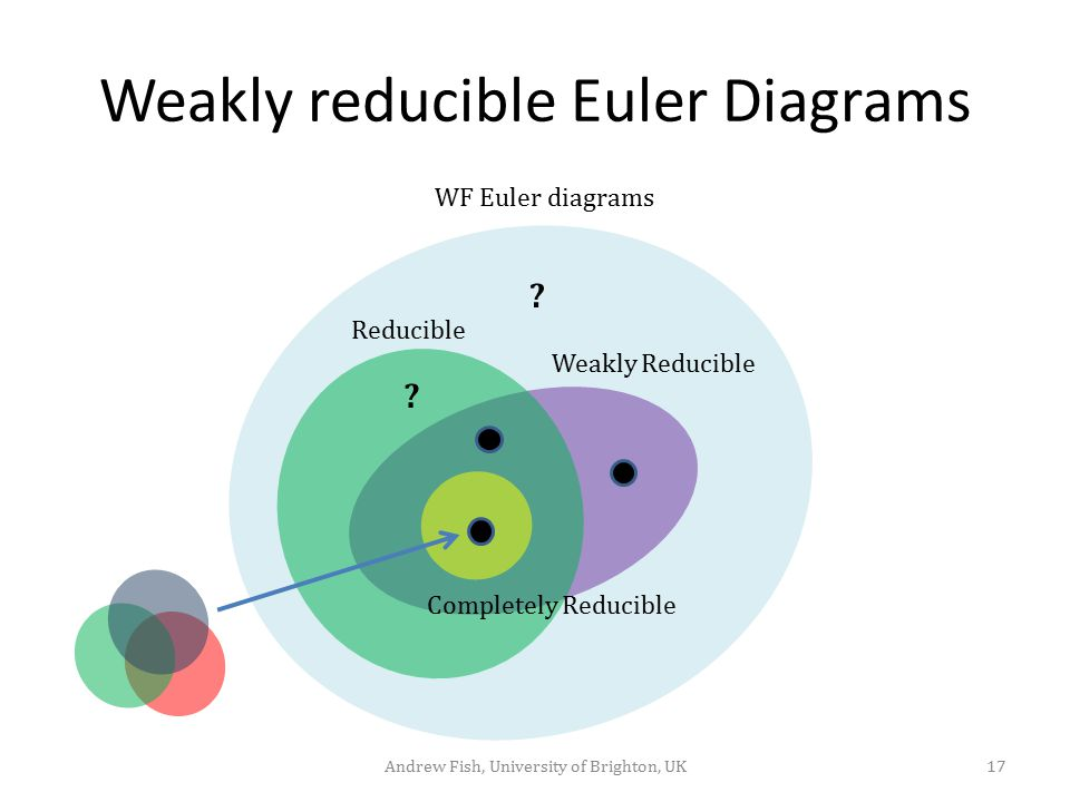 Weakly reducible Euler Diagrams 17Andrew Fish, University of Brighton, UK Reducible Weakly Reducible Completely Reducible WF Euler diagrams ? ?