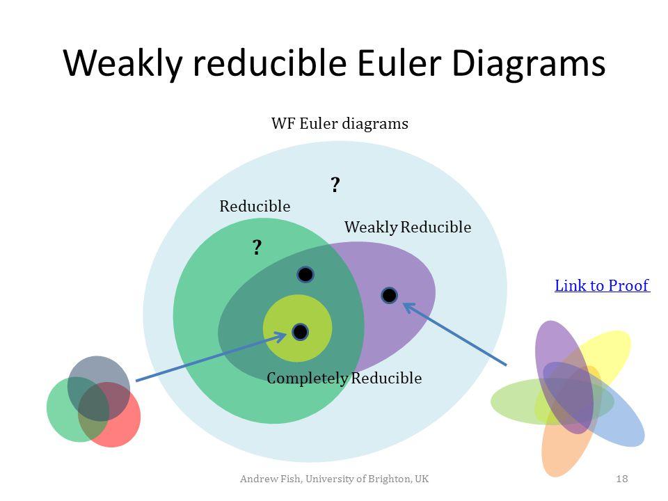Weakly reducible Euler Diagrams 18Andrew Fish, University of Brighton, UK Reducible Weakly Reducible Completely Reducible WF Euler diagrams .