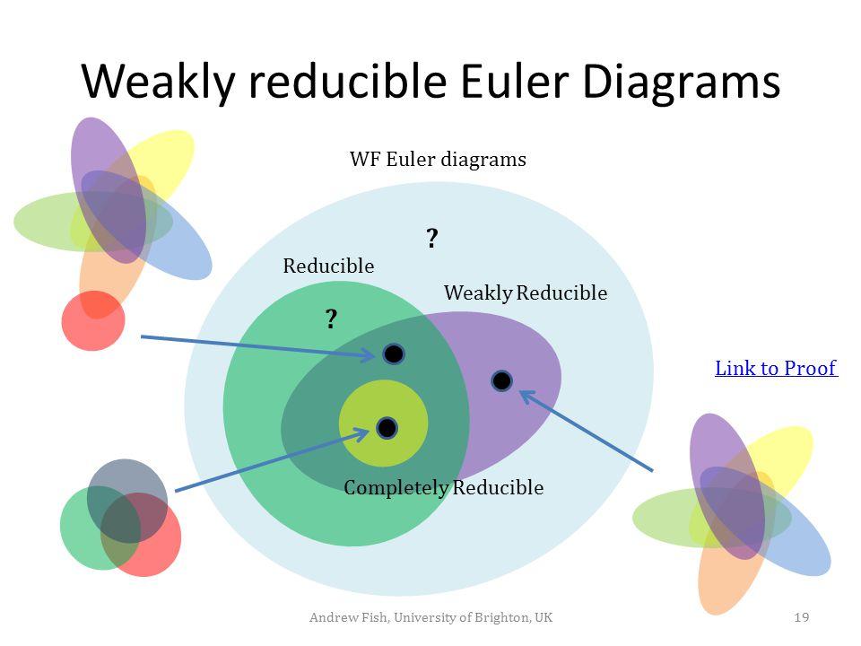 Weakly reducible Euler Diagrams 19Andrew Fish, University of Brighton, UK Reducible Weakly Reducible Completely Reducible WF Euler diagrams .