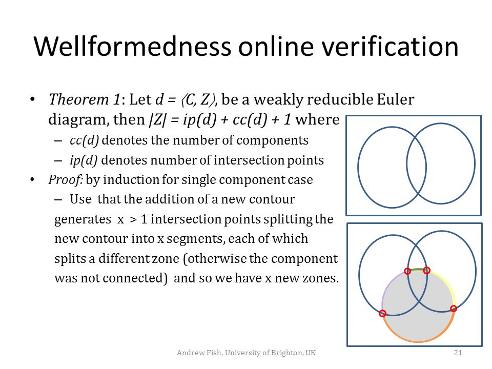 Wellformedness online verification Theorem 1: Let d =  C, Z , be a weakly reducible Euler diagram, then |Z| = ip(d) + cc(d) + 1 where – cc(d) denote