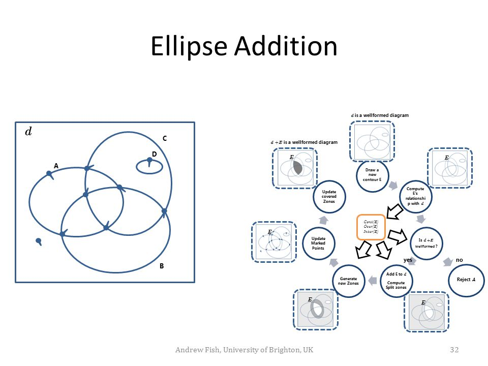 Ellipse Addition A B C D d Draw a new contour E Compute E's relationshi p with d Is d + E wellformed ? Add E to d Compute Split zones Generate new Zon