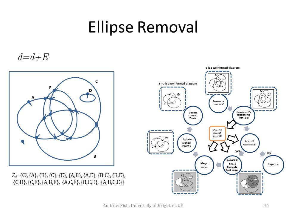 Ellipse Removal d=d+E Z d ={ , {A}, {B}, {C}, {E}, {A,B}, {A,E}, {B,C}, {B,E}, {C,D}, {C,E}, {A,B,E}, {A,C,E}, {B,C,E}, {A,B,C,E}} Remove a contour C Compute C s relationship with d-C Is d - C wellformed .