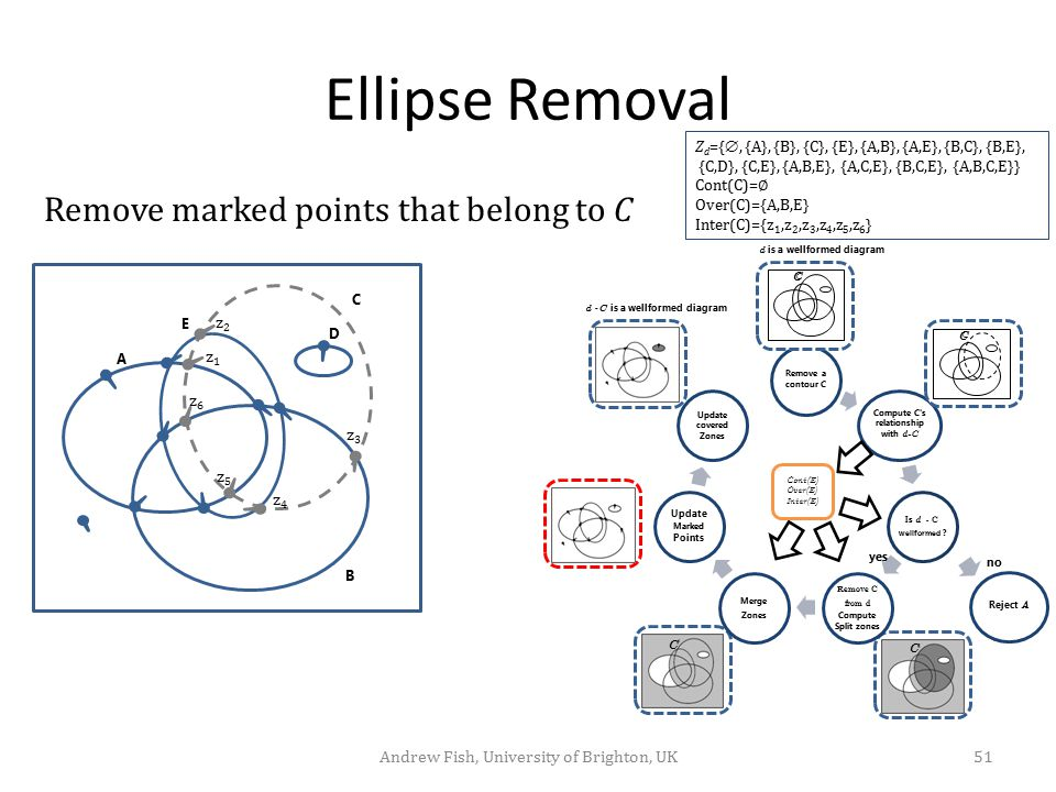 Ellipse Removal Remove marked points that belong to C Z d ={ , {A}, {B}, {C}, {E}, {A,B}, {A,E}, {B,C}, {B,E}, {C,D}, {C,E}, {A,B,E}, {A,C,E}, {B,C,E