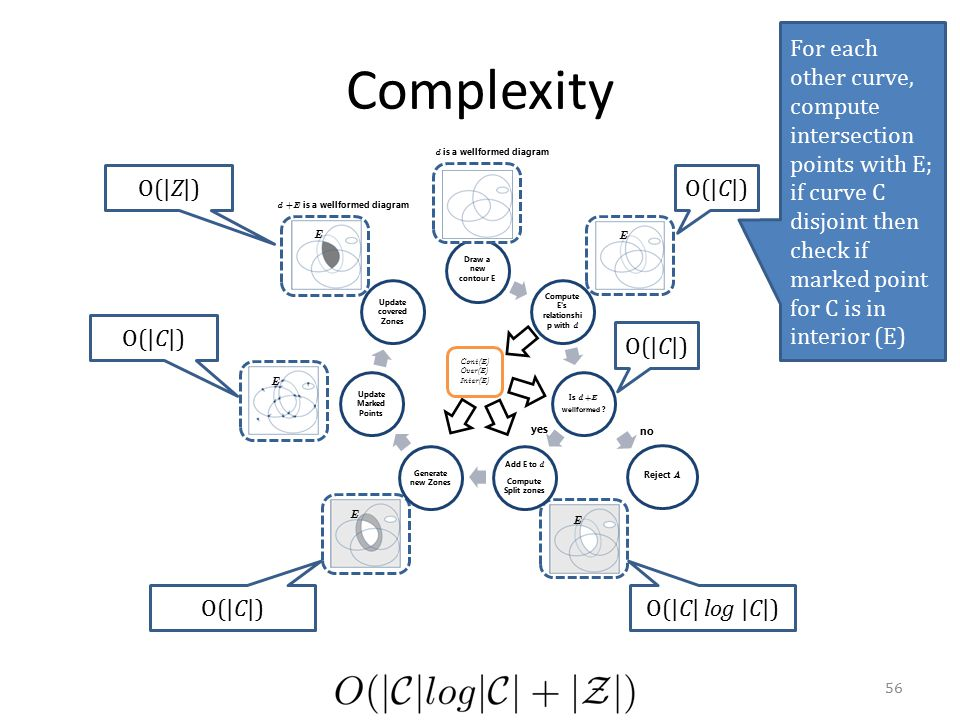 Complexity Draw a new contour E Compute E's relationshi p with d Is d + E wellformed ? Add E to d Compute Split zones Generate new Zones Update Marked