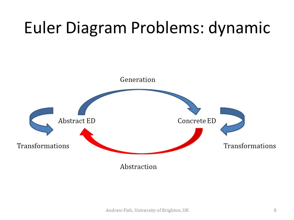 Euler Diagram Problems: dynamic Concrete EDAbstract ED 8Andrew Fish, University of Brighton, UK Abstraction Generation Transformations