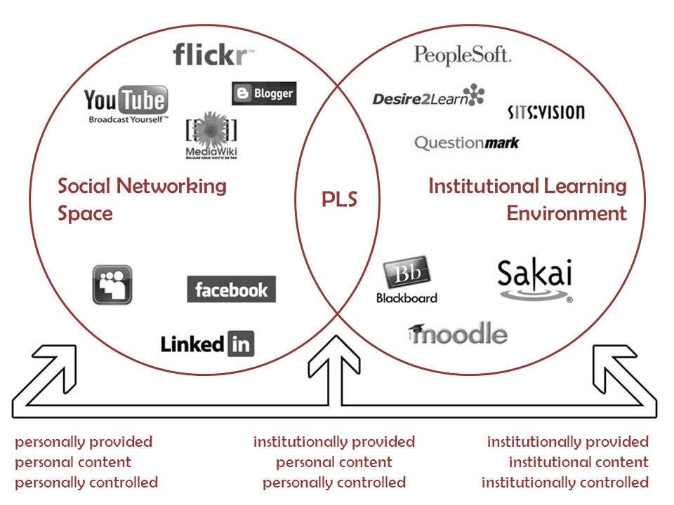 Social Networking Space Institutional Learning Environment PLS personally provided personal content personally controlled institutionally provided institutional content institutionally controlled institutionally provided personal content personally controlled