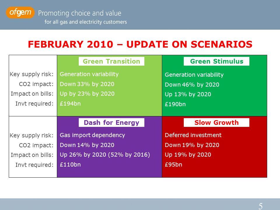 5 FEBRUARY 2010 – UPDATE ON SCENARIOS Green Transition Dash for Energy Green Stimulus Slow Growth Key supply risk: CO2 impact: Impact on bills: Invt required: Key supply risk: CO2 impact: Impact on bills: Invt required: Generation variability Down 33% by 2020 Up by 23% by 2020 £194bn Generation variability Down 46% by 2020 Up 13% by 2020 £190bn Gas import dependency Down 14% by 2020 Up 26% by 2020 (52% by 2016) £110bn Deferred investment Down 19% by 2020 Up 19% by 2020 £95bn