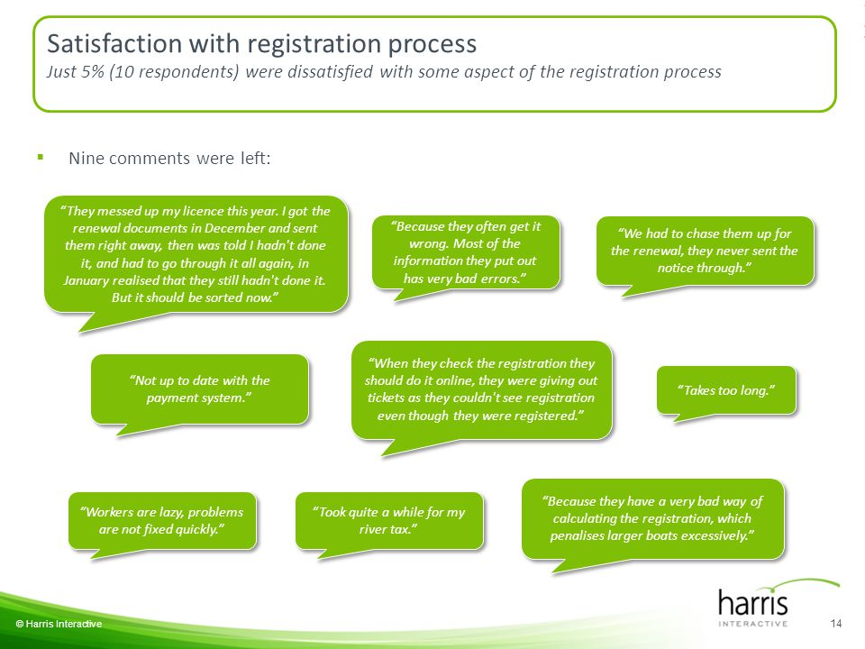 14 © Harris Interactive Satisfaction with registration process Just 5% (10 respondents) were dissatisfied with some aspect of the registration process  Nine comments were left: Because they often get it wrong.