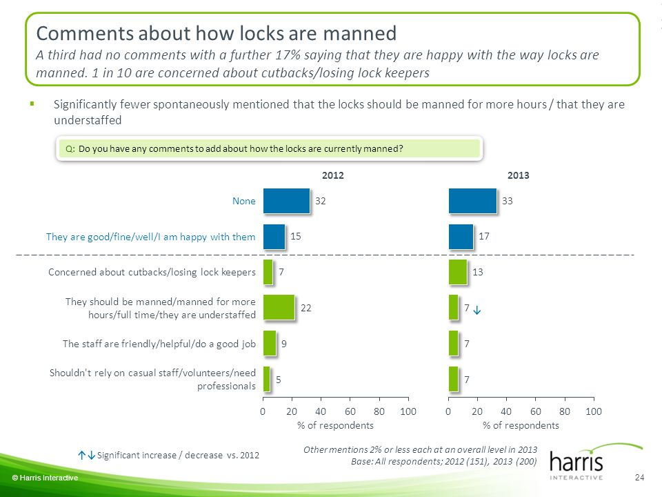 © Harris Interactive 24 Q: Do you have any comments to add about how the locks are currently manned.