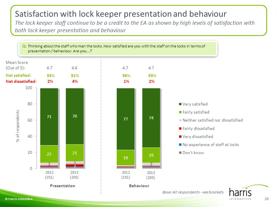 26 © Harris Interactive 2012 (151) 2013 (200) 2012 (151) 2013 (200) PresentationBehaviour Satisfaction with lock keeper presentation and behaviour The lock keeper staff continue to be a credit to the EA as shown by high levels of satisfaction with both lock keeper presentation and behaviour Mean Score (Out of 5): 4.74.6 96% 1% 93% 2% 4.7 Net satisfied: 93% 2% Net dissatisfied: 91% 4% Base: All respondents - see brackets Q: Thinking about the staff who man the locks.