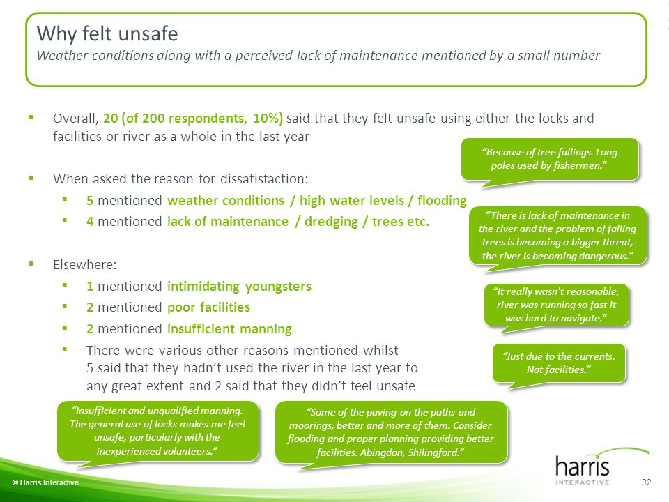 32 © Harris Interactive Why felt unsafe Weather conditions along with a perceived lack of maintenance mentioned by a small number  Overall, 20 (of 200 respondents, 10%) said that they felt unsafe using either the locks and facilities or river as a whole in the last year  When asked the reason for dissatisfaction:  5 mentioned weather conditions / high water levels / flooding  4 mentioned lack of maintenance / dredging / trees etc.