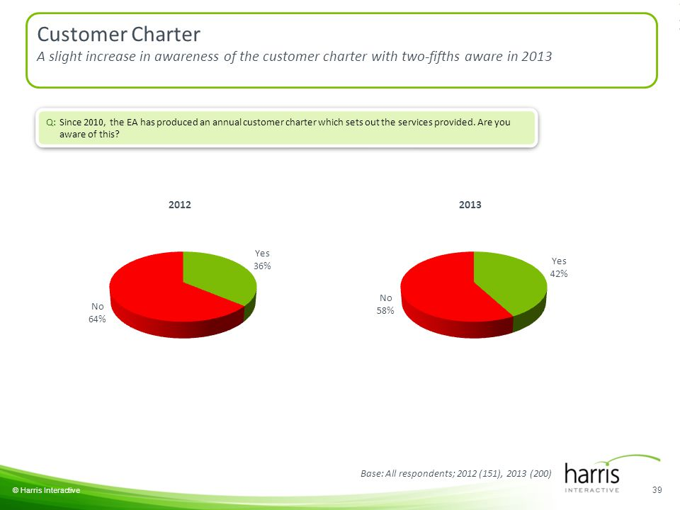 39 © Harris Interactive Q: Since 2010, the EA has produced an annual customer charter which sets out the services provided.