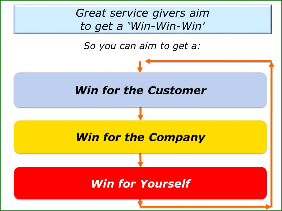 Great service givers aim to get a 'Win-Win-Win' So you can aim to get a: Win for the Customer Win for the Company Win for Yourself