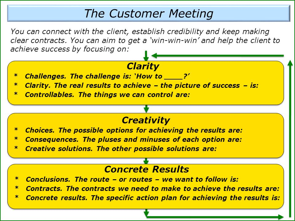 The Customer Meeting You can connect with the client, establish credibility and keep making clear contracts.