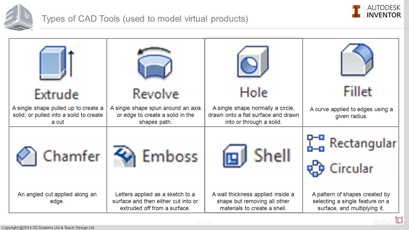 © 2012 Autodesk Copyright @2014 3D Systems Ltd & Teach Design Ltd To explore existing products and establish design features.