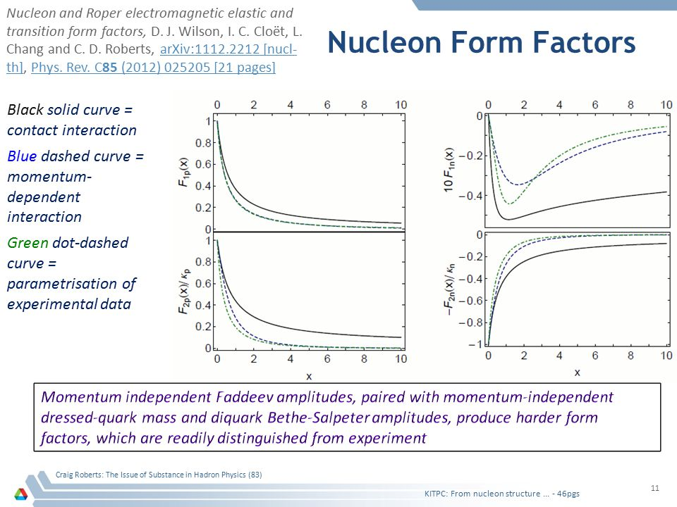 Nucleon Form Factors KITPC: From nucleon structure... - 46pgs Craig Roberts: The Issue of Substance in Hadron Physics (83) 11 Nucleon and Roper electr