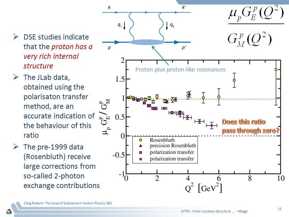  DSE studies indicate that the proton has a very rich internal structure  The JLab data, obtained using the polarisaton transfer method, are an accurate indication of the behaviour of this ratio  The pre-1999 data (Rosenbluth) receive large corrections from so-called 2-photon exchange contributions KITPC: From nucleon structure...