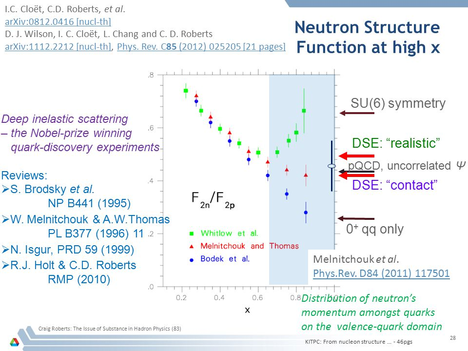Craig Roberts: The Issue of Substance in Hadron Physics (83) 28 Neutron Structure Function at high x SU(6) symmetry pQCD, uncorrelated Ψ 0 + qq only D