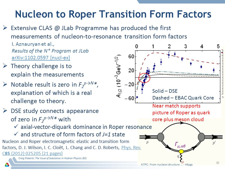 Nucleon to Roper Transition Form Factors  Extensive CLAS @ JLab Programme has produced the first measurements of nucleon-to-resonance transition form factors  Theory challenge is to explain the measurements  Notable result is zero in F 2 p→N *, explanation of which is a real challenge to theory.