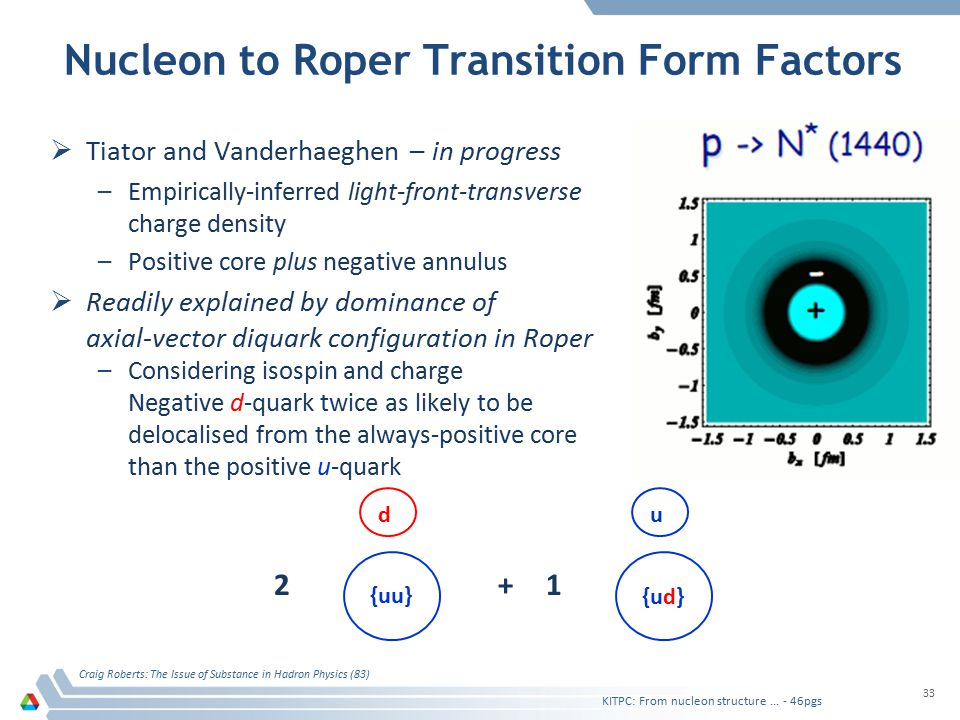 Nucleon to Roper Transition Form Factors  Tiator and Vanderhaeghen – in progress –Empirically-inferred light-front-transverse charge density –Positive core plus negative annulus  Readily explained by dominance of axial-vector diquark configuration in Roper –Considering isospin and charge Negative d-quark twice as likely to be delocalised from the always-positive core than the positive u-quark KITPC: From nucleon structure...