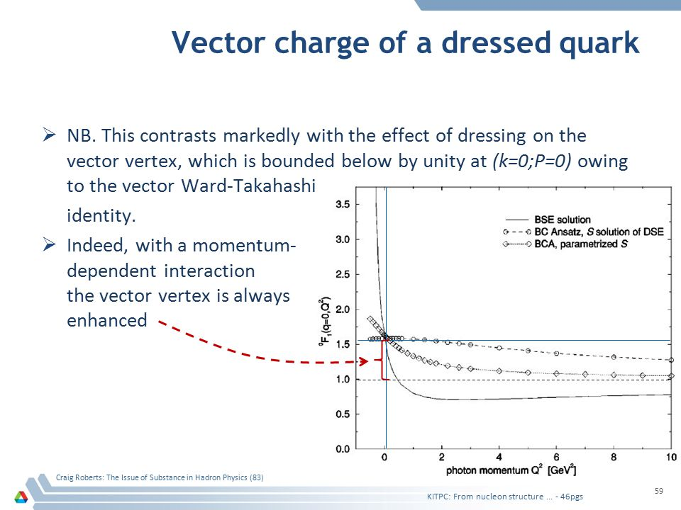 Vector charge of a dressed quark  NB. This contrasts markedly with the effect of dressing on the vector vertex, which is bounded below by unity at (k