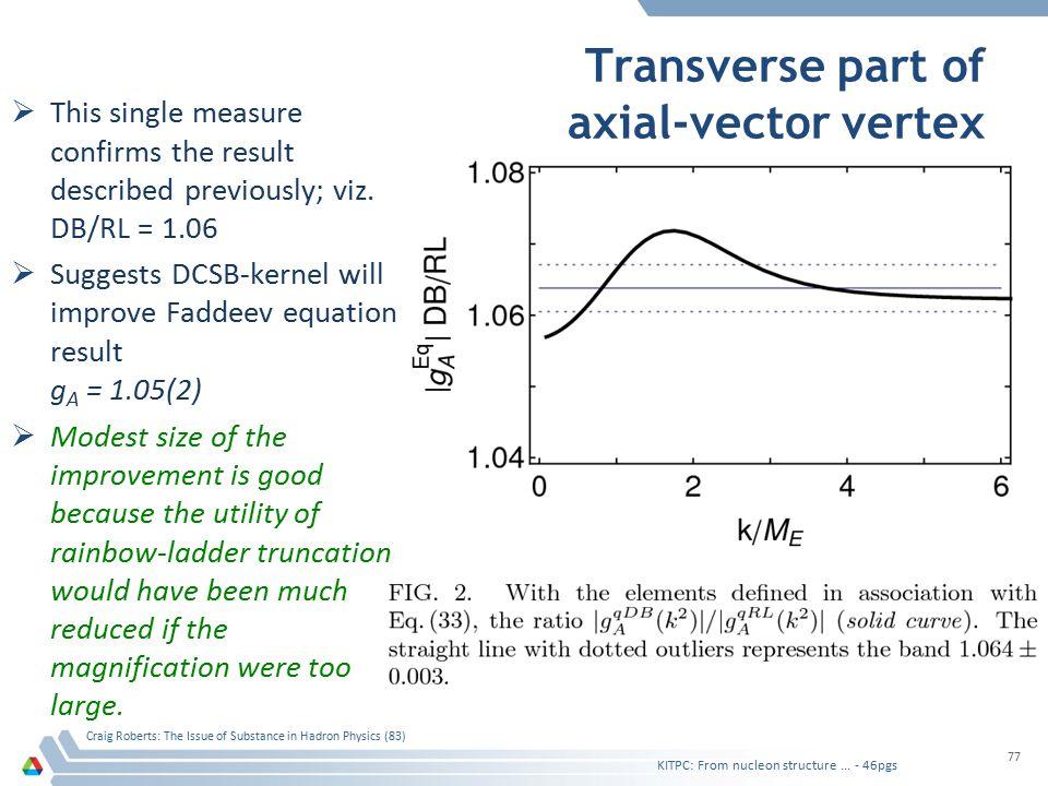 Transverse part of axial-vector vertex  This single measure confirms the result described previously; viz.