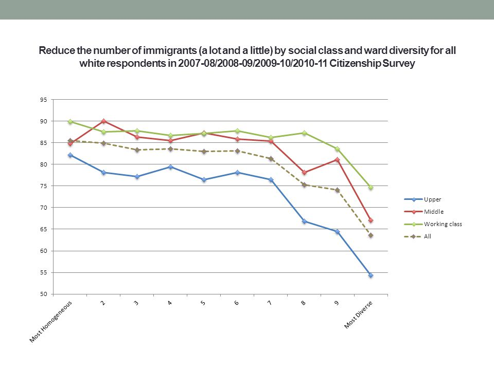 Reduce the number of immigrants (a lot and a little) by social class and ward diversity for all white respondents in 2007-08/2008-09/2009-10/2010-11 Citizenship Survey