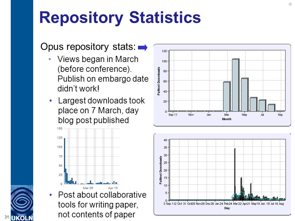 Repository Statistics Opus repository stats: Views began in March (before conference). Publish on embargo date didn't work! 31 Largest downloads took