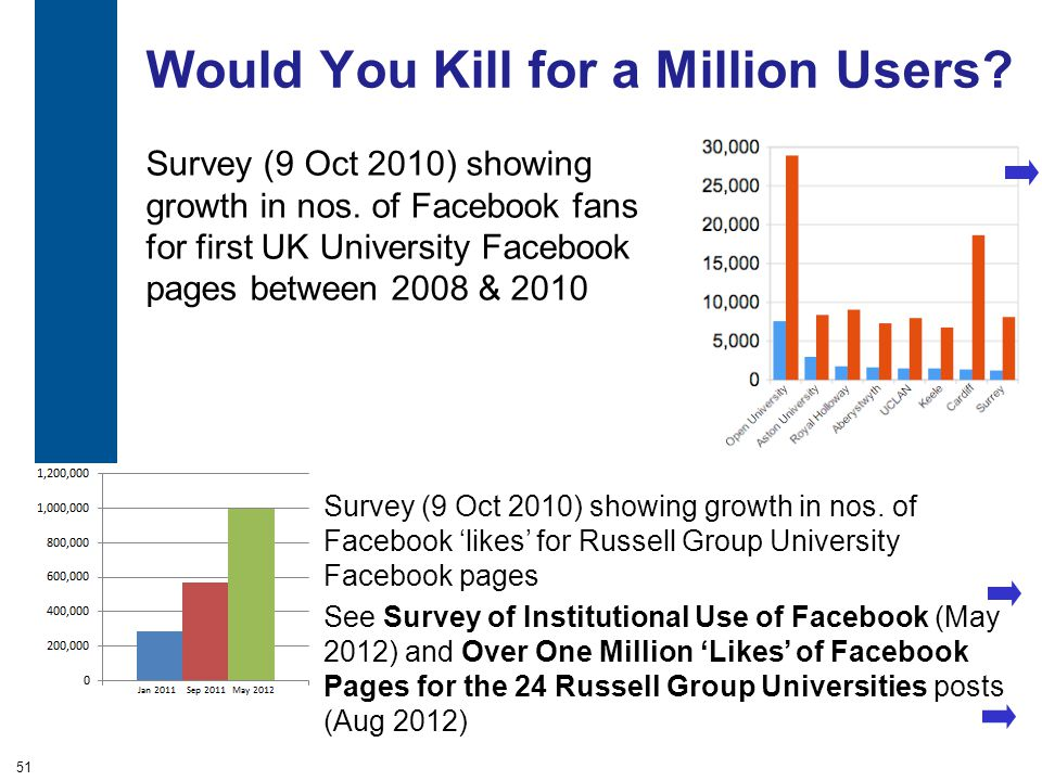 A centre of expertise in digital information managementwww.ukoln.ac.uk Would You Kill for a Million Users? Survey (9 Oct 2010) showing growth in nos.