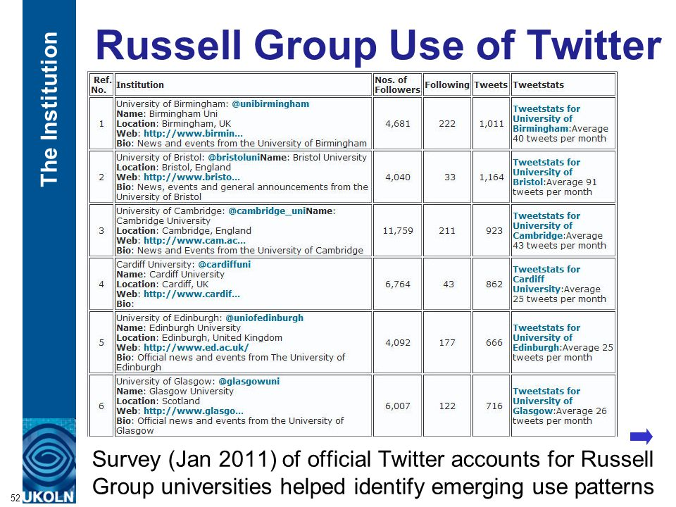 A centre of expertise in digital information managementwww.ukoln.ac.uk Russell Group Use of Twitter 52 Survey (Jan 2011) of official Twitter accounts for Russell Group universities helped identify emerging use patterns The Institution