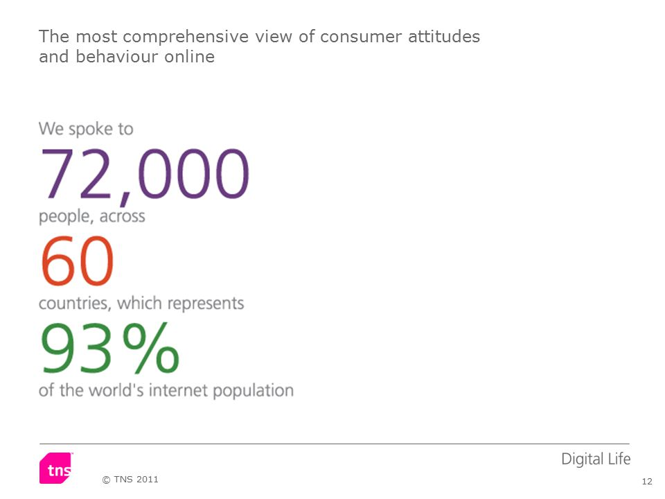 12 © TNS 2011 The most comprehensive view of consumer attitudes and behaviour online