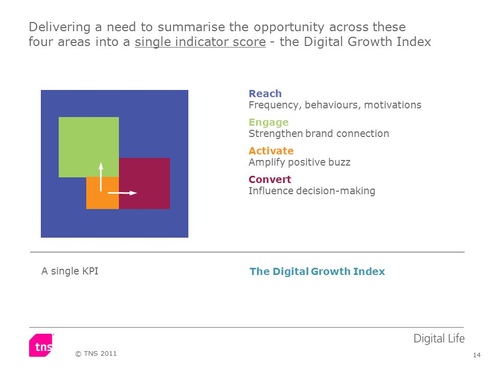 14 © TNS 2011 Delivering a need to summarise the opportunity across these four areas into a single indicator score - the Digital Growth Index Reach Frequency, behaviours, motivations Engage Strengthen brand connection Activate Amplify positive buzz Convert Influence decision-making The Digital Growth Index A single KPI