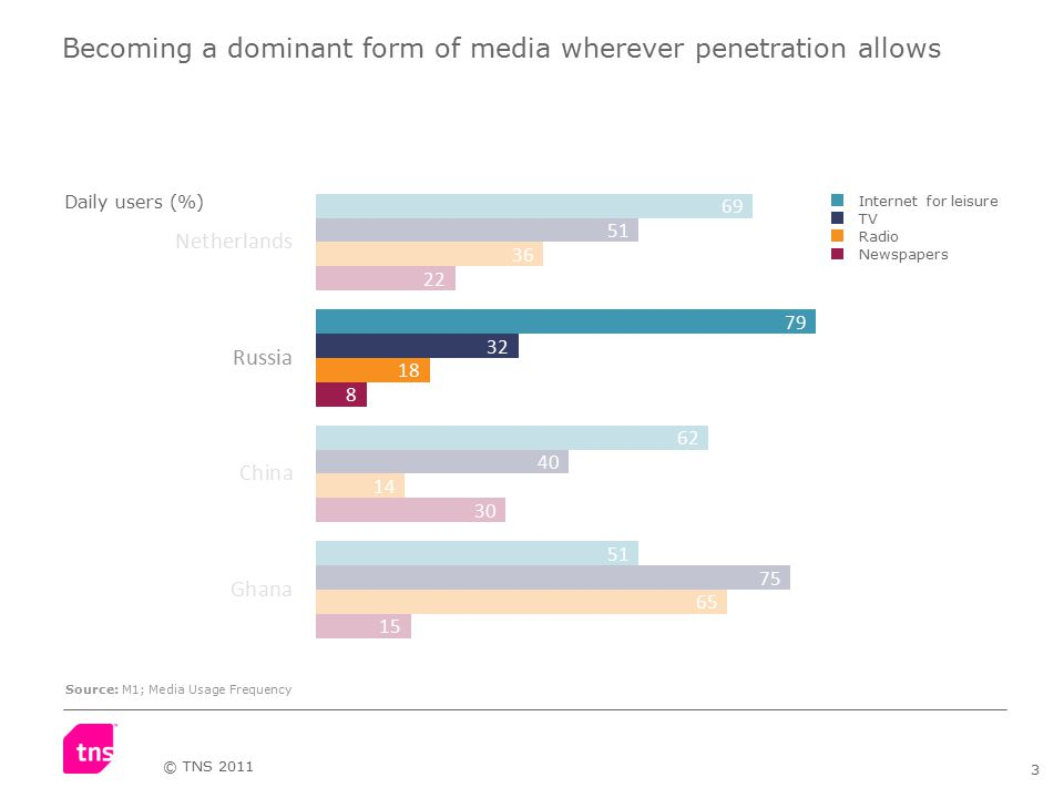 3 © TNS 2011 Becoming a dominant form of media wherever penetration allows Source: M1; Media Usage Frequency Internet for leisure TV Radio Newspapers Daily users (%)