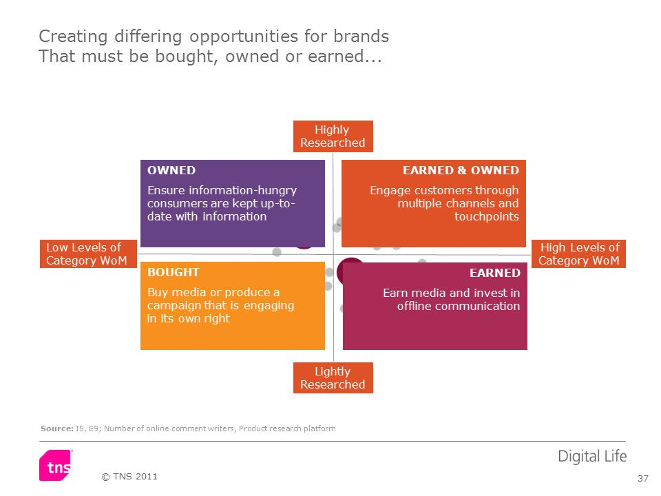 37 © TNS 2011 Creating differing opportunities for brands That must be bought, owned or earned...